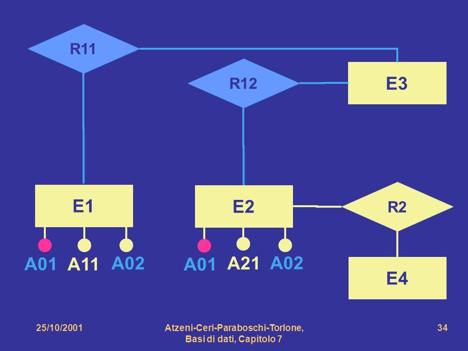 25/10/2001Atzeni-Ceri-Paraboschi-Torlone, Basi di dati, Capitolo 7 34 E3 R2 E4 E2 E1 A11 A21 R12 R11 A01 A02 A01 A02