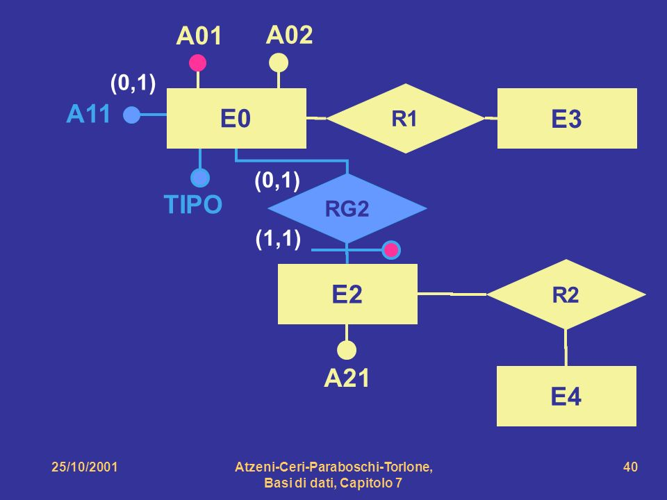 25/10/2001Atzeni-Ceri-Paraboschi-Torlone, Basi di dati, Capitolo 7 40 E0 A01 A02 E2 R2 E4 A21 R1 E3 RG2 (1,1) (0,1) A11 TIPO (0,1)
