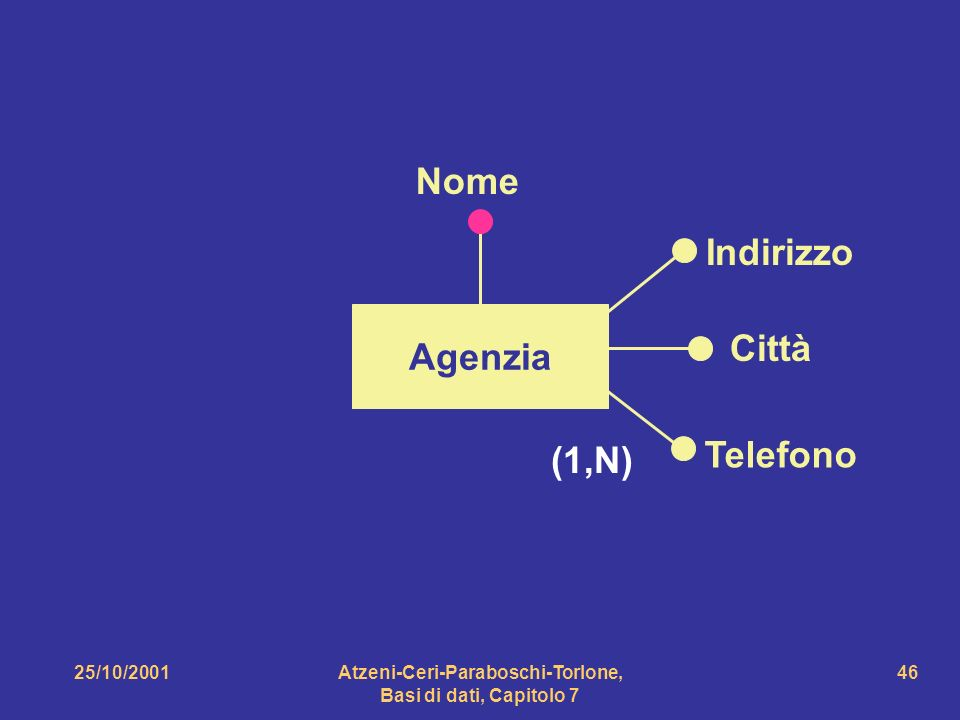 25/10/2001Atzeni-Ceri-Paraboschi-Torlone, Basi di dati, Capitolo 7 46 Agenzia Indirizzo Città Telefono Nome (1,N)