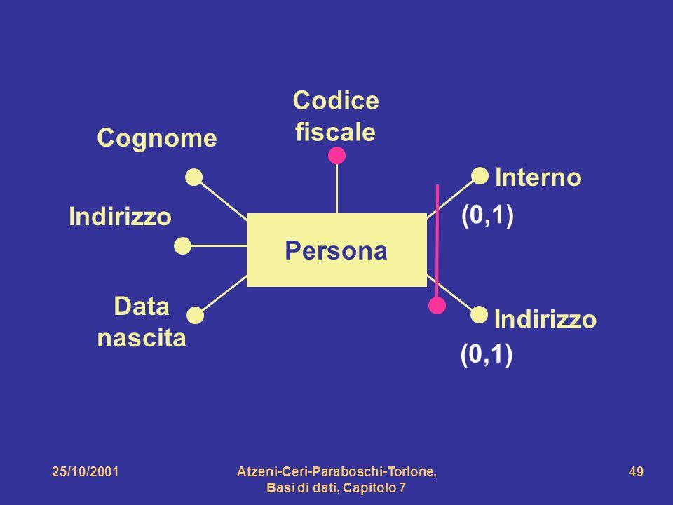 25/10/2001Atzeni-Ceri-Paraboschi-Torlone, Basi di dati, Capitolo 7 49 Persona Interno Indirizzo Cognome Indirizzo Data nascita Codice fiscale (0,1)