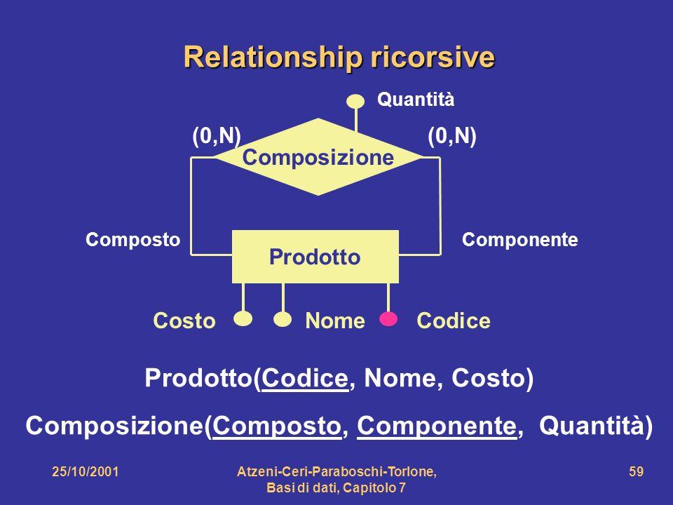 25/10/2001Atzeni-Ceri-Paraboschi-Torlone, Basi di dati, Capitolo 7 59 Composizione Prodotto CompostoComponente CostoNomeCodice (0,N) Prodotto(Codice,
