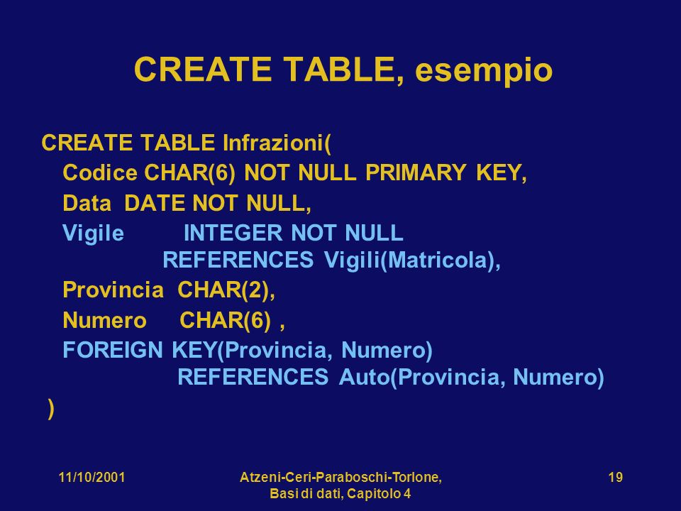 11/10/2001Atzeni-Ceri-Paraboschi-Torlone, Basi di dati, Capitolo 4 19 CREATE TABLE, esempio CREATE TABLE Infrazioni( Codice CHAR(6) NOT NULL PRIMARY KEY, Data DATE NOT NULL, Vigile INTEGER NOT NULL REFERENCES Vigili(Matricola), Provincia CHAR(2), Numero CHAR(6), FOREIGN KEY(Provincia, Numero) REFERENCES Auto(Provincia, Numero) )