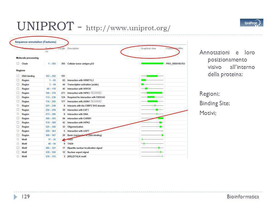 UNIPROT - http://www.uniprot.org/ Bioinformatica129 Annotazioni e loro posizionamento visivo allinterno della proteina: Regioni; Binding Site; Motivi;