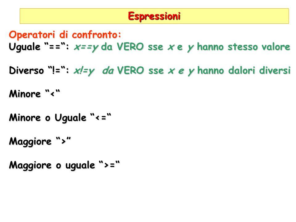 Espressioni Operatori di confronto: Uguale ==: x==y da VERO sse x e y hanno stesso valore Diverso !=: x!=y da VERO sse x e y hanno dalori diversi Minore < Minore o Uguale <= Maggiore > Maggiore o uguale >=