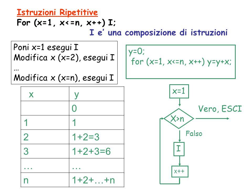 Istruzioni Ripetitive For (x=1, x<=n, x++) I; I e una composizione di istruzioni Poni x=1 esegui I Modifica x (x=2), esegui I … Modifica x (x=n), esegui I y=0; for (x=1, x<=n, x++) y=y+x; x y 0 11 21+2=3 31+2+3=6 …… n1+2+…+n x=1 I x++ X>n Vero, ESCI Falso