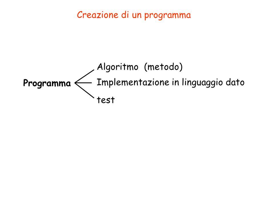 Programma Creazione di un programma Algoritmo (metodo) Implementazione in linguaggio dato test