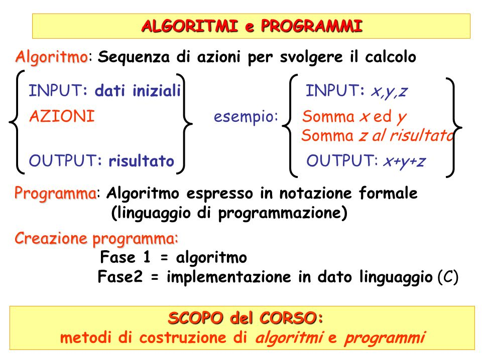 ALGORITMI e PROGRAMMI Algoritmo Algoritmo: Sequenza di azioni per svolgere il calcolo INPUT: dati iniziali INPUT: x,y,z AZIONI esempio: Somma x ed y Somma z al risultato OUTPUT: risultato OUTPUT: x+y+z Programma Programma: Algoritmo espresso in notazione formale (linguaggio di programmazione) Creazione programma: Fase 1 = algoritmo Fase2 = implementazione in dato linguaggio (C) SCOPO del CORSO: SCOPO del CORSO: metodi di costruzione di algoritmi e programmi