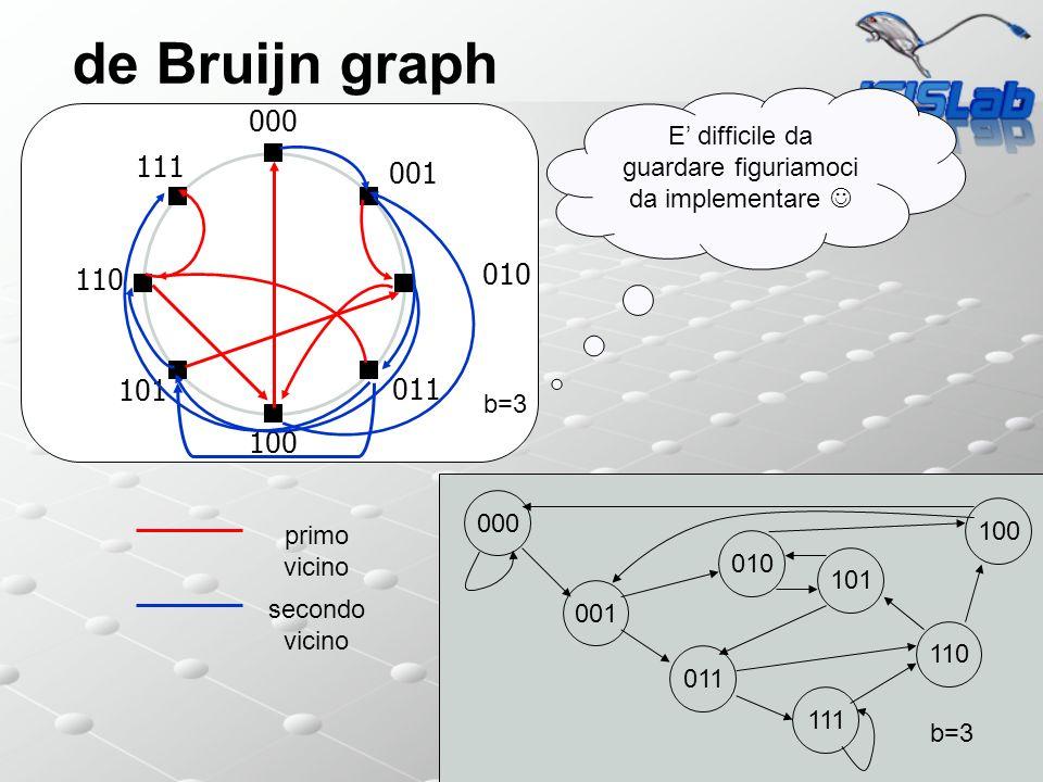 de Bruijn graph 000 001 011 111 110 101 100 010 b=3 000 101 100 011 010 001 110 111 b=3 E difficile da guardare figuriamoci da implementare secondo vicino primo vicino