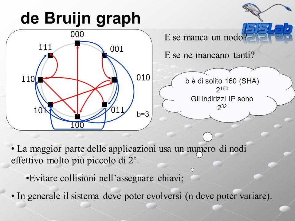 de Bruijn graph 000 101 100 011 010 001 110 111 b=3 La maggior parte delle applicazioni usa un numero di nodi effettivo molto più piccolo di 2 b.