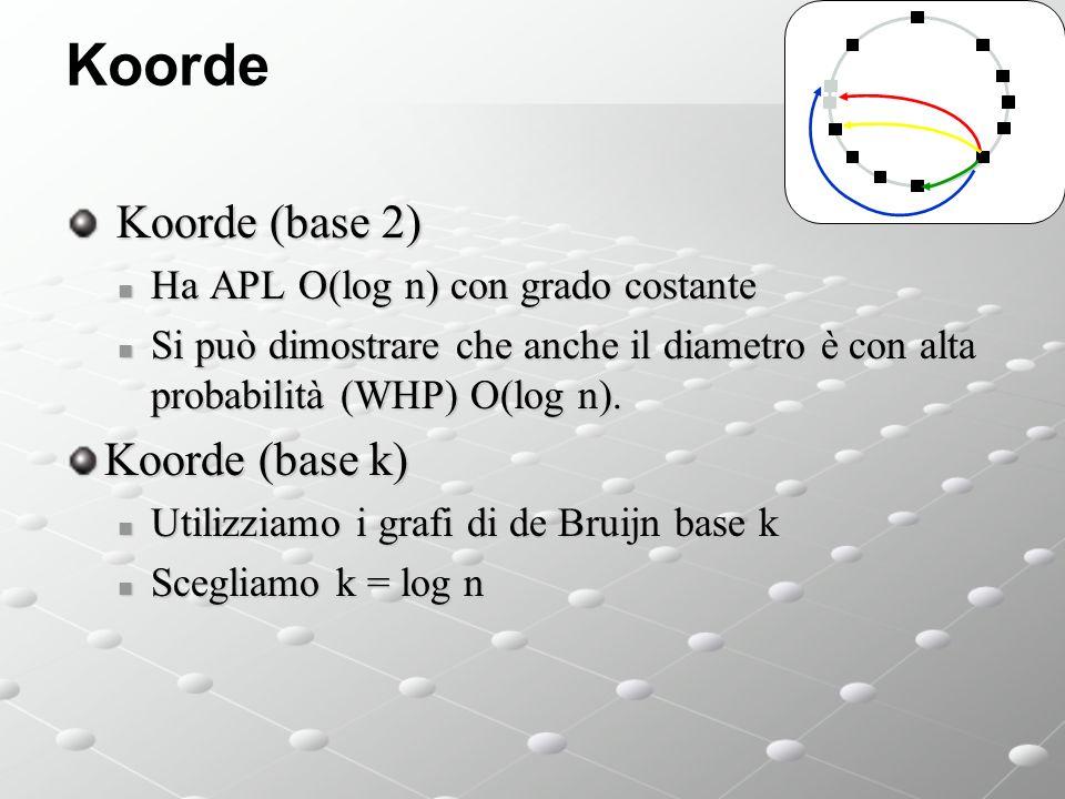 Koorde Koorde (base 2) Koorde (base 2) Ha APL O(log n) con grado costante Ha APL O(log n) con grado costante Si può dimostrare che anche il diametro è con alta probabilità (WHP) O(log n).