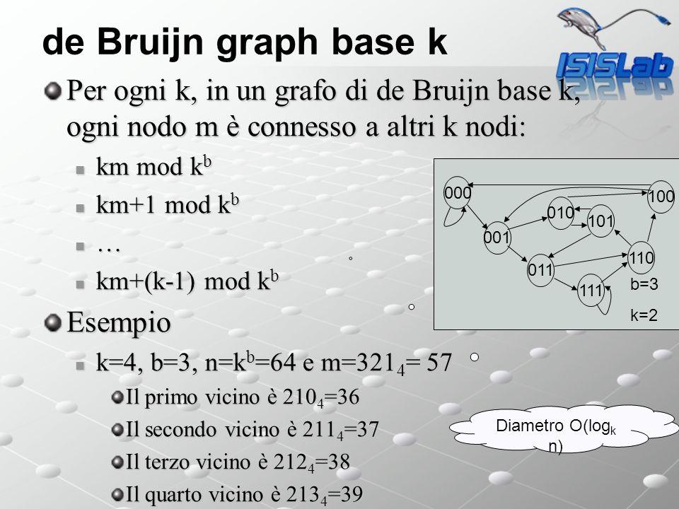 de Bruijn graph base k Per ogni k, in un grafo di de Bruijn base k, ogni nodo m è connesso a altri k nodi: km mod k b km mod k b km+1 mod k b km+1 mod k b … km+(k-1) mod k b km+(k-1) mod k bEsempio k=4, b=3, n=k b =64 e m=321 4 = 57 k=4, b=3, n=k b =64 e m=321 4 = 57 Il primo vicino è 210 4 =36 Il secondo vicino è 211 4 =37 Il terzo vicino è 212 4 =38 Il quarto vicino è 213 4 =39 000 001 011 111 110 101 100 010 b=3 k=2 Diametro O(log k n)