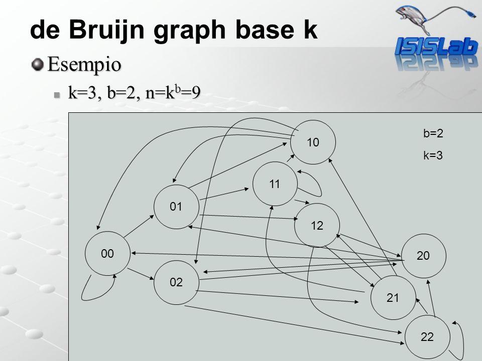 de Bruijn graph base k Esempio k=3, b=2, n=k b =9 k=3, b=2, n=k b =9 b=160 00 01 12 11 10 b=2 k=3 02 22 21 20