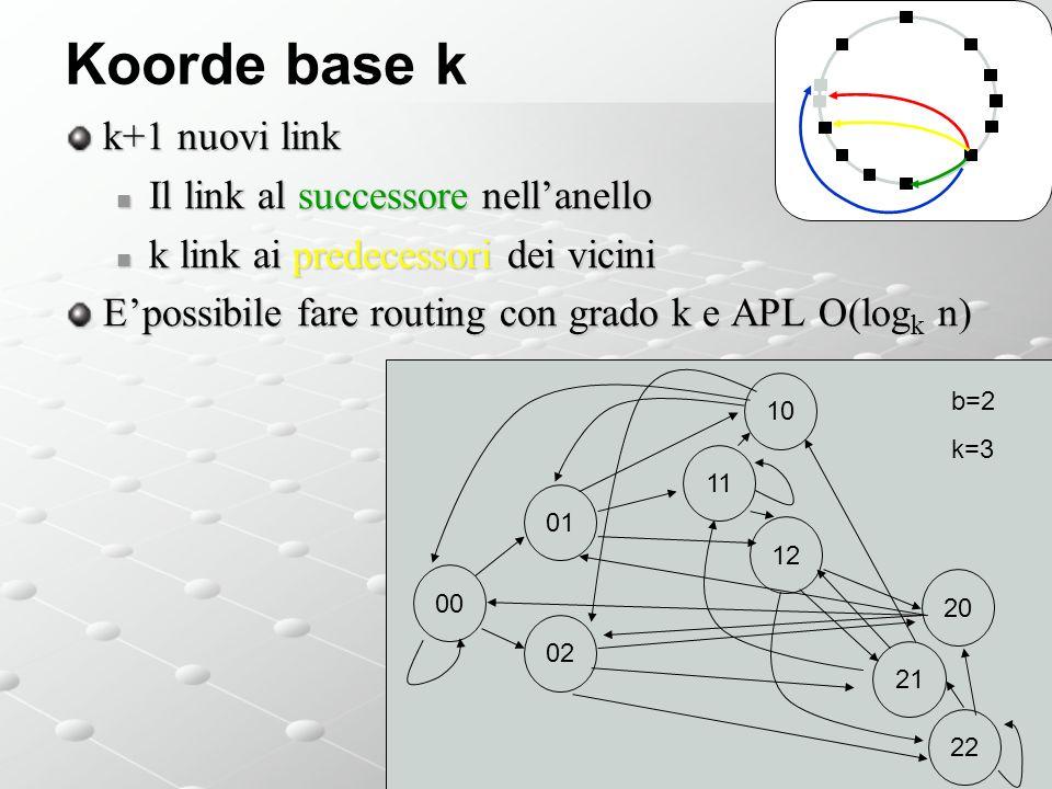 Koorde base k k+1 nuovi link Il link al successore nellanello Il link al successore nellanello k link ai predecessori dei vicini k link ai predecessori dei vicini Epossibile fare routing con grado k e APL O(log k n) b=160 00 01 12 11 10 b=2 k=3 02 22 21 20