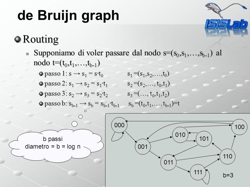 de Bruijn graph Routing Supponiamo di voler passare dal nodo s=(s 0,s 1,…,s b-1 ) al nodo t=(t 0,t 1,…,t b-1 ) Supponiamo di voler passare dal nodo s=(s 0,s 1,…,s b-1 ) al nodo t=(t 0,t 1,…,t b-1 ) passo 1: s s 1 = s t 0 s 1 =(s 1,s 2,…,t 0 ) passo 2: s 1 s 2 = s 1 t 1 s 2 =(s 2,…, t 0,t 1 ) passo 3: s 2 s 3 = s 2 t 2 s 3 =(…, t 0,t 1,t 2 ) passo b: s b-1 s b = s b-1 t b-1 s b =(t 0,t 1,…, t b-1 )=t 000 001 011 111 110 101 100 010 b=3 b passi diametro = b = log n