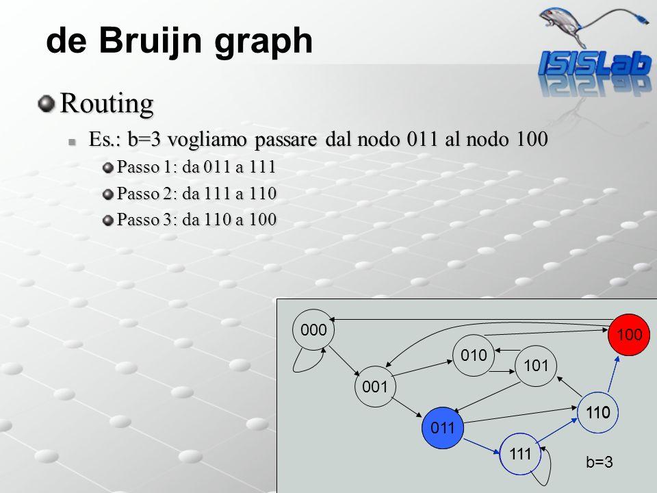 de Bruijn graph Routing Es.: b=3 vogliamo passare dal nodo 011 al nodo 100 Es.: b=3 vogliamo passare dal nodo 011 al nodo 100 Passo 1: da 011 a 111 Passo 2: da 111 a 110 Passo 3: da 110 a 100 000 001 011 111 110 101 100 010 b=3 011 100 111 110