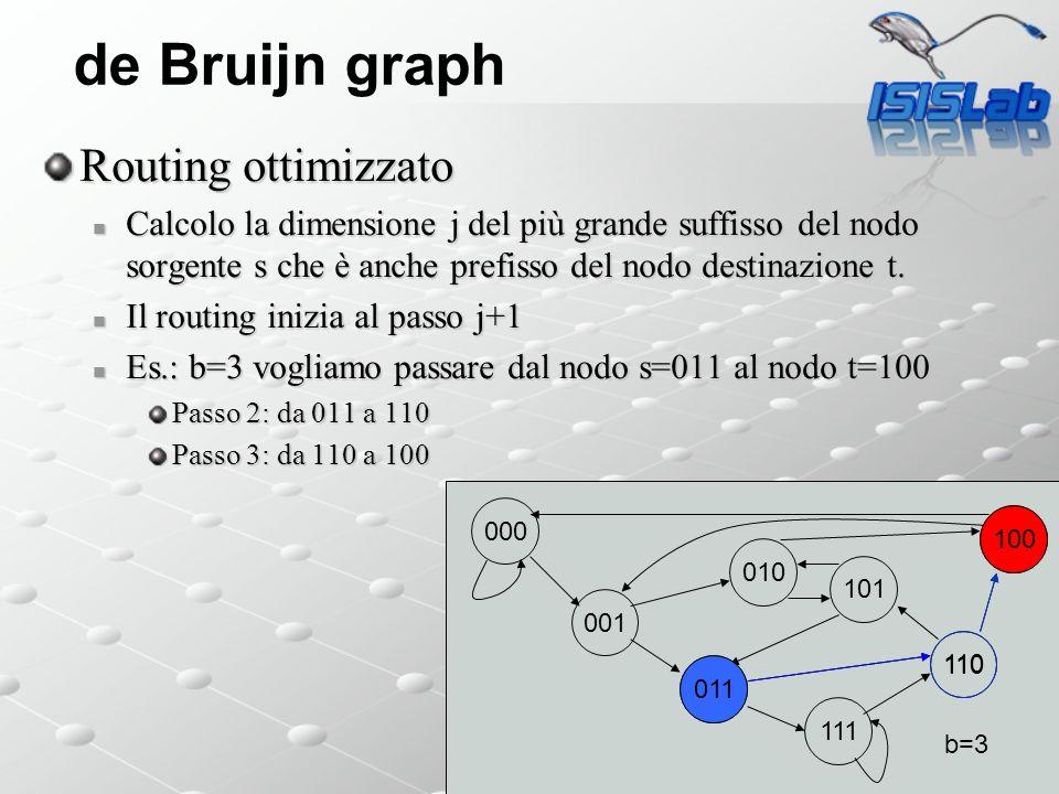 de Bruijn graph Routing ottimizzato Calcolo la dimensione j del più grande suffisso del nodo sorgente s che è anche prefisso del nodo destinazione t.