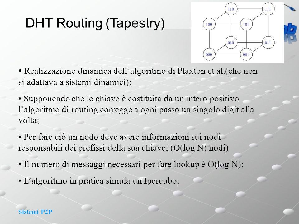 Sistemi P2P DHT Routing (Tapestry) Realizzazione dinamica dellalgoritmo di Plaxton et al.(che non si adattava a sistemi dinamici); Supponendo che le c