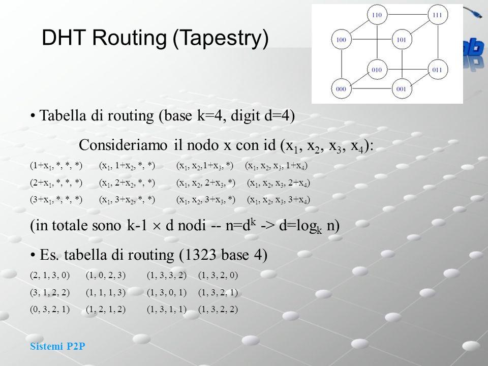 Sistemi P2P DHT Routing (Tapestry) Tabella di routing (base k=4, digit d=4) Consideriamo il nodo x con id (x 1, x 2, x 3, x 4 ): (1+x 1, *, *, *) (x 1