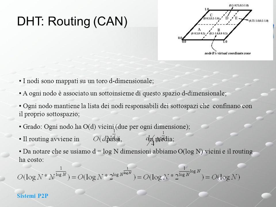Sistemi P2P DHT: Routing (CAN) I nodi sono mappati su un toro d-dimensionale; A ogni nodo è associato un sottoinsieme di questo spazio d-dimensionale;