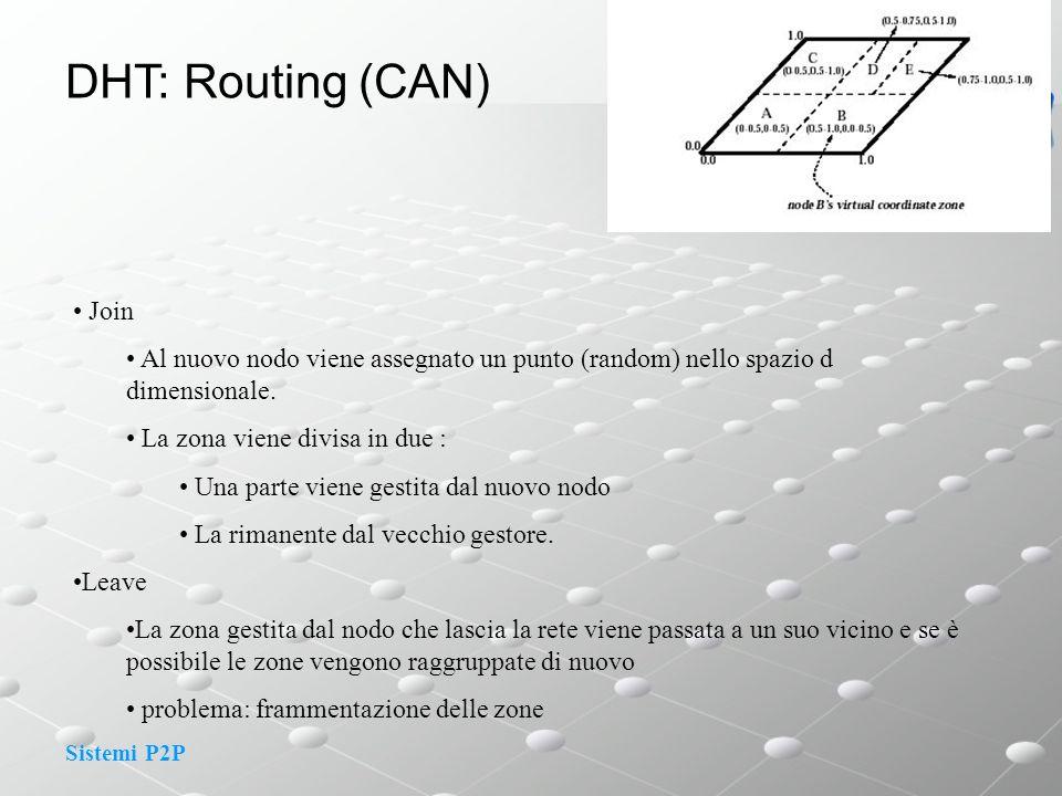 Sistemi P2P DHT: Routing (CAN) Join Al nuovo nodo viene assegnato un punto (random) nello spazio d dimensionale. La zona viene divisa in due : Una par
