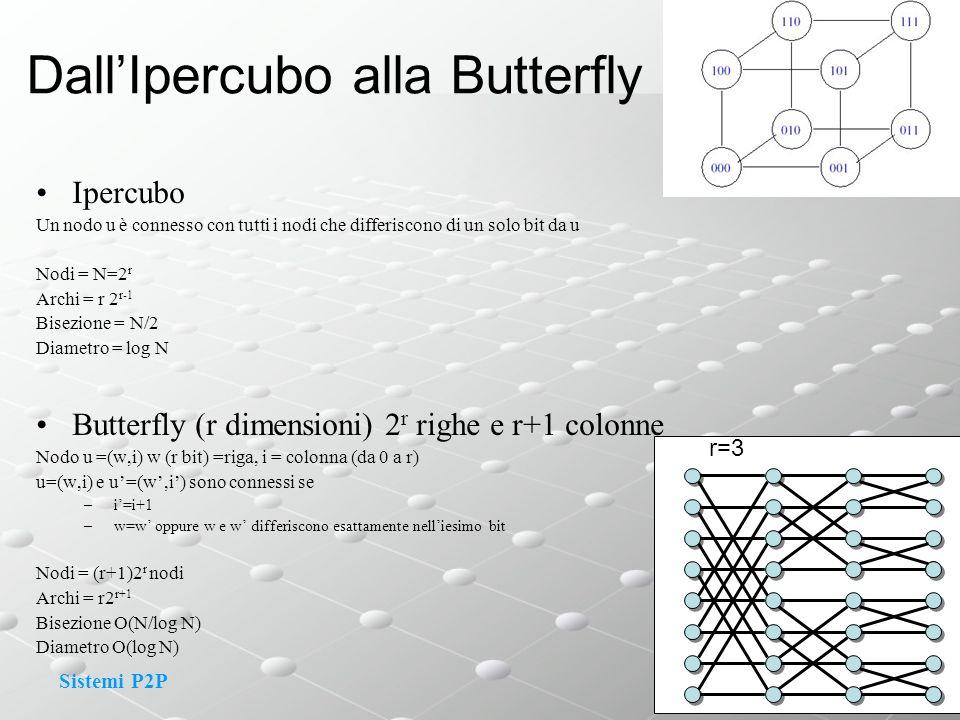 Sistemi P2P DallIpercubo alla Butterfly Ipercubo Un nodo u è connesso con tutti i nodi che differiscono di un solo bit da u Nodi = N=2 r Archi = r 2 r