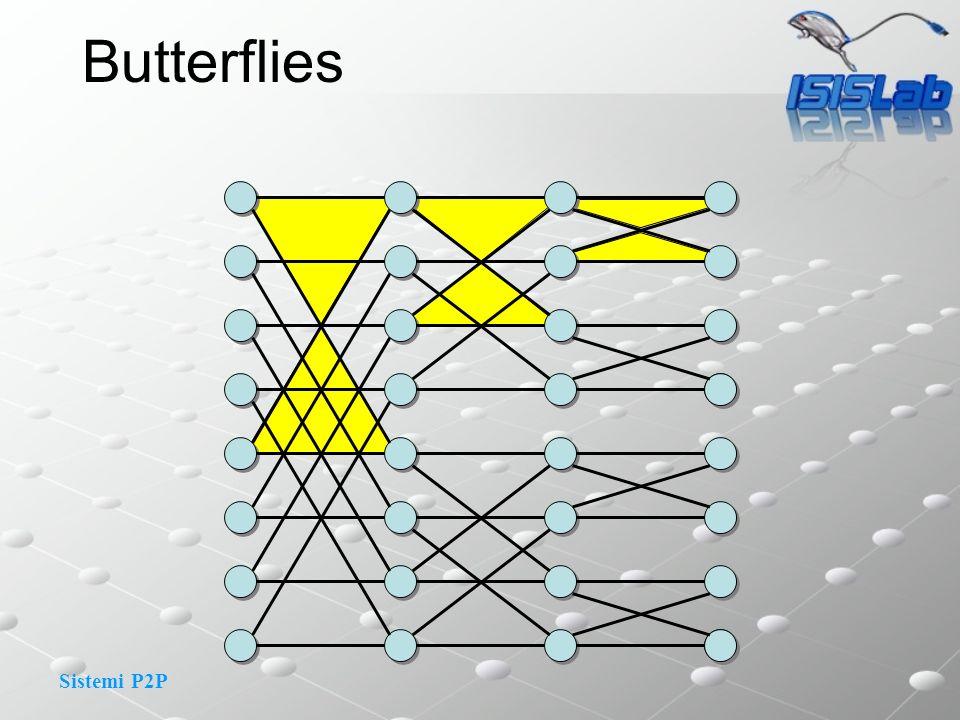 Sistemi P2P Butterflies