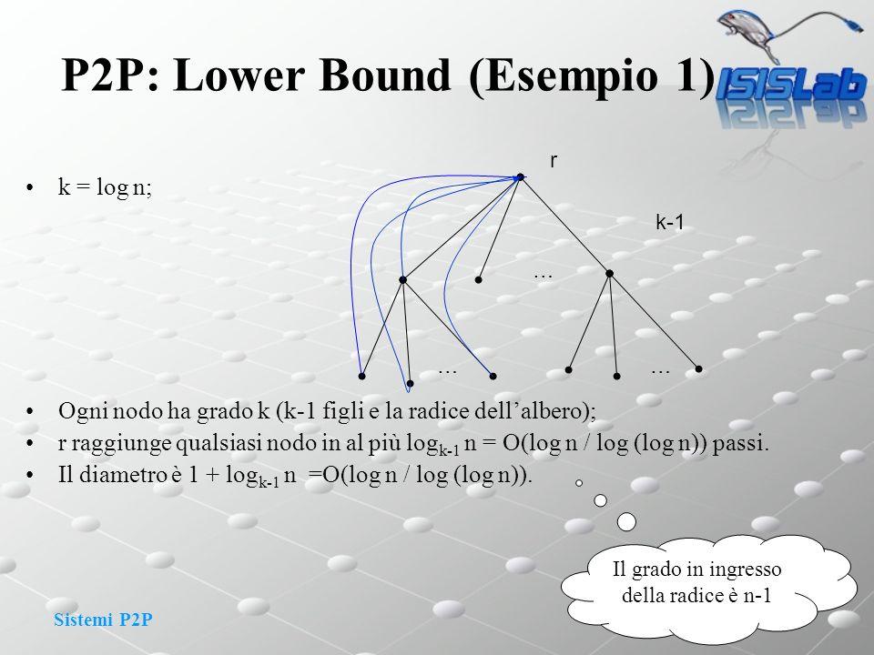 Sistemi P2P P2P: Lower Bound (Esempio 1) k = log n; Ogni nodo ha grado k (k-1 figli e la radice dellalbero); r raggiunge qualsiasi nodo in al più log