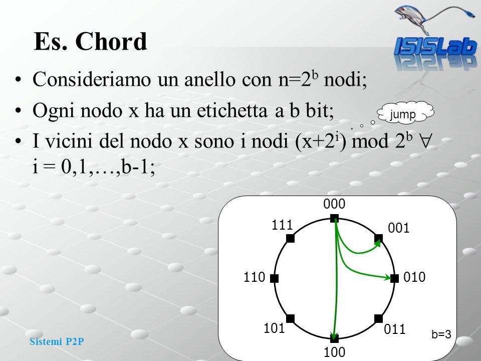 Sistemi P2P Es. Chord Consideriamo un anello con n=2 b nodi; Ogni nodo x ha un etichetta a b bit; I vicini del nodo x sono i nodi (x+2 i ) mod 2 b i =