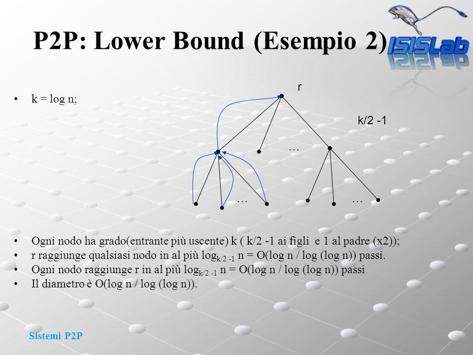 Sistemi P2P P2P: Lower Bound (Esempio 2) k = log n; Ogni nodo ha grado(entrante più uscente) k ( k/2 -1 ai figli e 1 al padre (x2)); r raggiunge quals