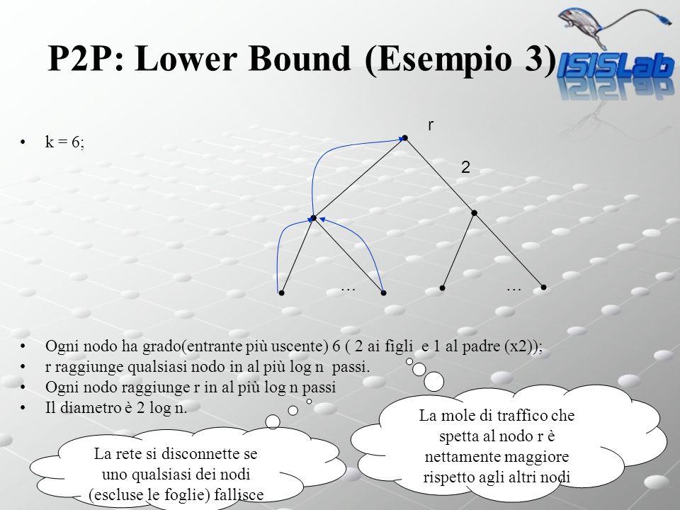 Sistemi P2P P2P: Lower Bound (Esempio 3) k = 6; Ogni nodo ha grado(entrante più uscente) 6 ( 2 ai figli e 1 al padre (x2)); r raggiunge qualsiasi nodo