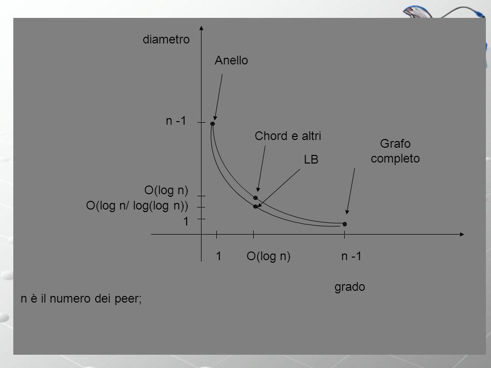 Sistemi P2P grado diametro 1 1 n -1 O(log n) Chord e altri Grafo completo Anello n è il numero dei peer; LB O(log n/ log(log n))
