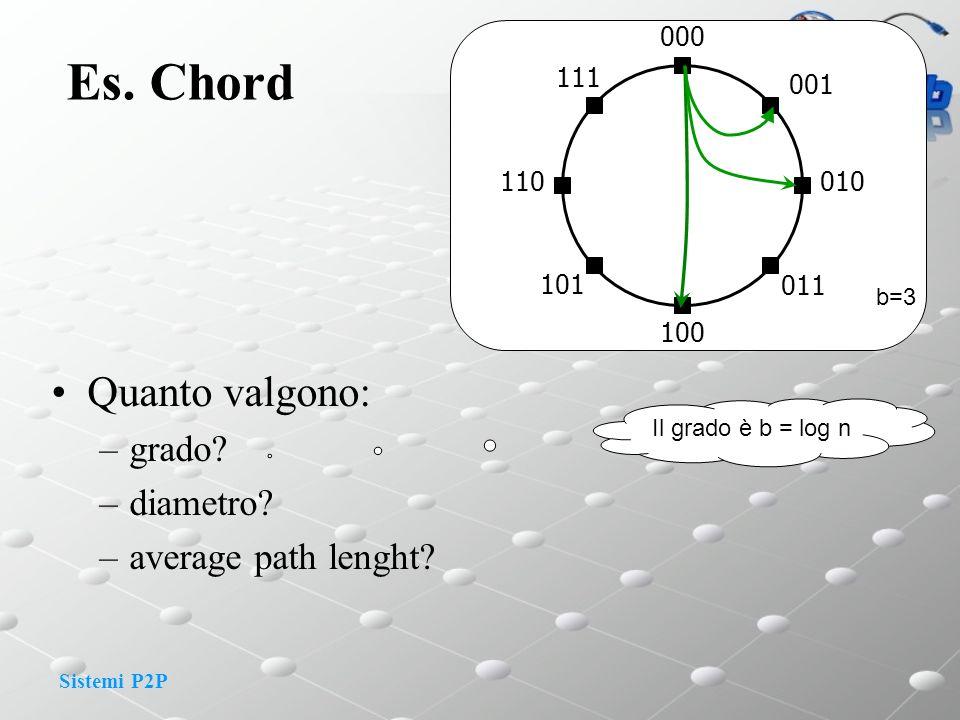 Sistemi P2P Es. Chord Quanto valgono: –grado? –diametro? –average path lenght? 000 101 100 011 010 001 110 111 b=3 Il grado è b = log n