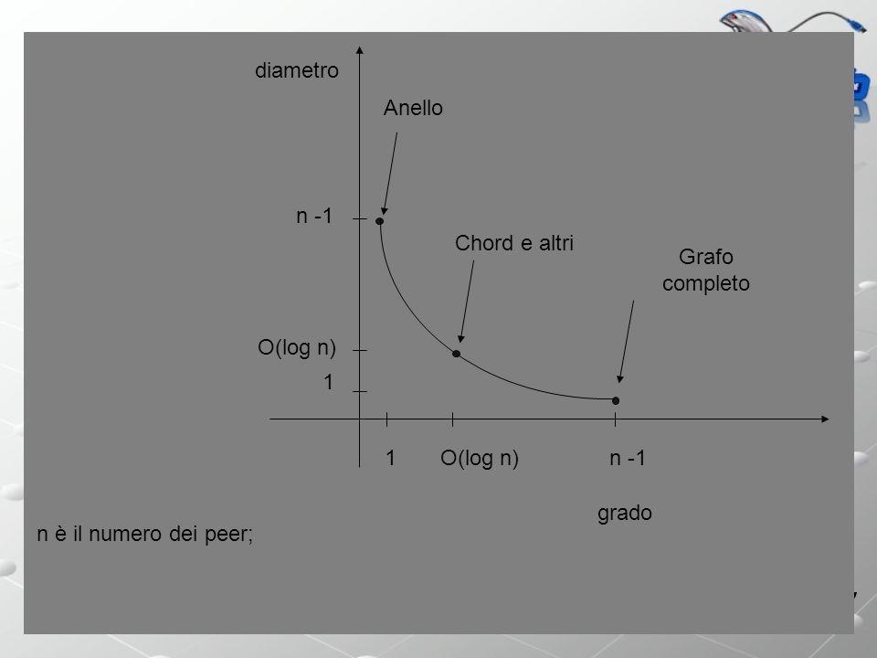 Sistemi P2P grado diametro 1 1 n -1 O(log n) Chord e altri Grafo completo Anello n è il numero dei peer;