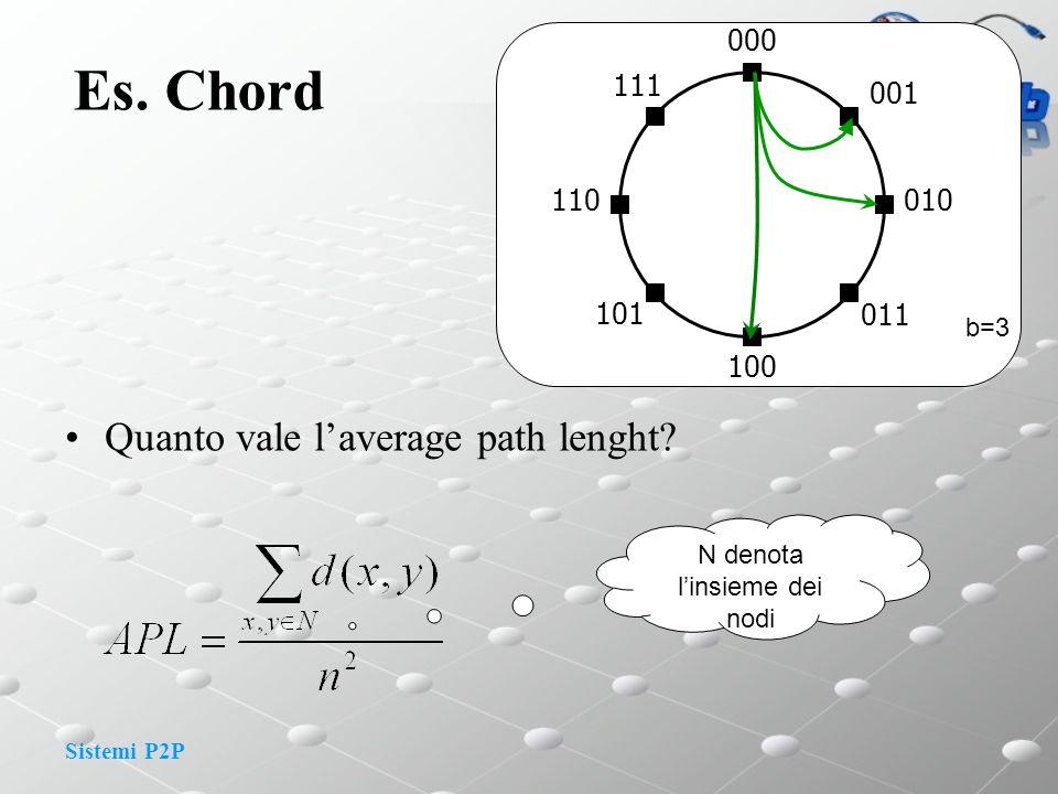 Sistemi P2P Es. Chord Quanto vale laverage path lenght? 000 101 100 011 010 001 110 111 b=3 N denota linsieme dei nodi
