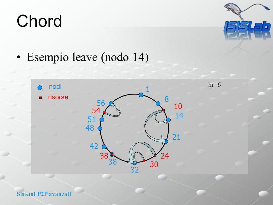 Sistemi P2P avanzati Chord Esempio leave (nodo 14) m=6 1 8 10 14 nodi risorse 21 24 30 32 48 51 56 54 38 42