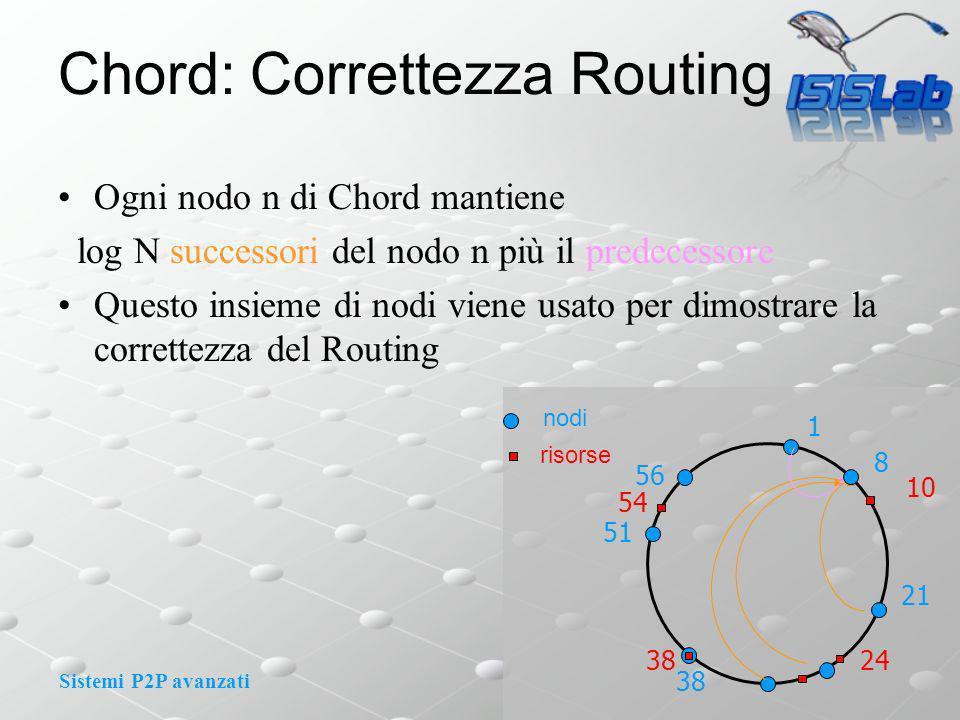 Sistemi P2P avanzati Chord: Correttezza Routing Ogni nodo n di Chord mantiene log N successori del nodo n più il predecessore Questo insieme di nodi viene usato per dimostrare la correttezza del Routing 1 8 10 nodi risorse 21 24 51 56 54 38