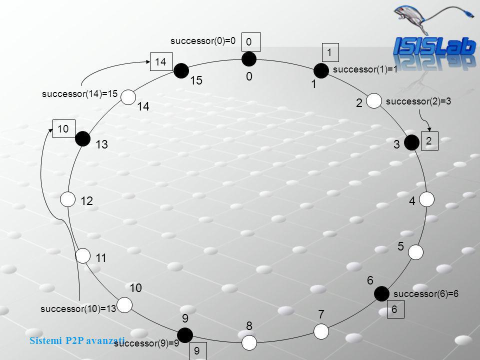 Sistemi P2P avanzati 0 1 2 3 4 15 14 13 11 12 8 9 10 7 6 5 14 1 2 10 successor(1)=1 0 successor(2)=3 successor(6)=6 successor(9)=9 successor(10)=13 successor(14)=15 6 9 successor(0)=0