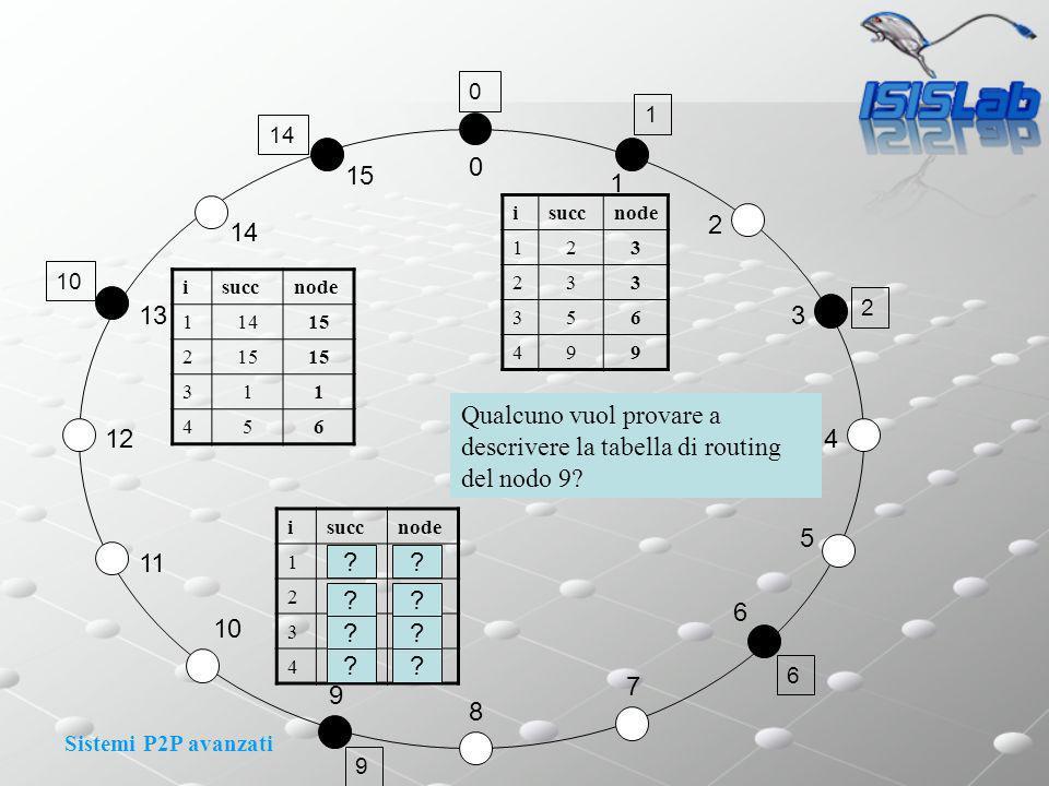 Sistemi P2P avanzati 0 1 2 3 4 15 14 13 11 12 8 9 10 7 6 5 14 1 2 10 0 6 9 isuccnode 123 233 356 499 isuccnode 11013 21113 3 411 isuccnode 11415 2 311 456 Qualcuno vuol provare a descrivere la tabella di routing del nodo 9.