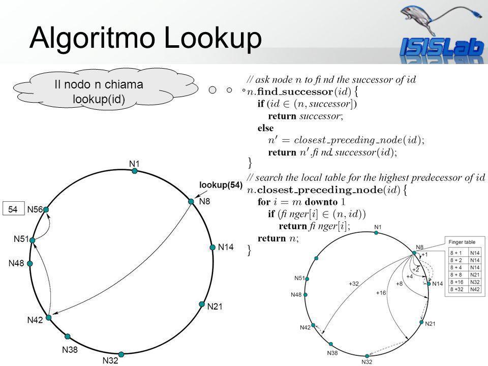 Sistemi P2P avanzati Algoritmo Lookup Il nodo n chiama lookup(id)
