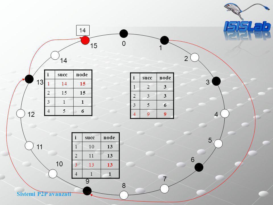 Sistemi P2P avanzati 0 1 2 3 4 15 14 13 11 12 8 9 10 7 6 5 14 isuccnode 123 233 356 499 isuccnode 11013 21113 3 411 isuccnode 11415 2 311 456