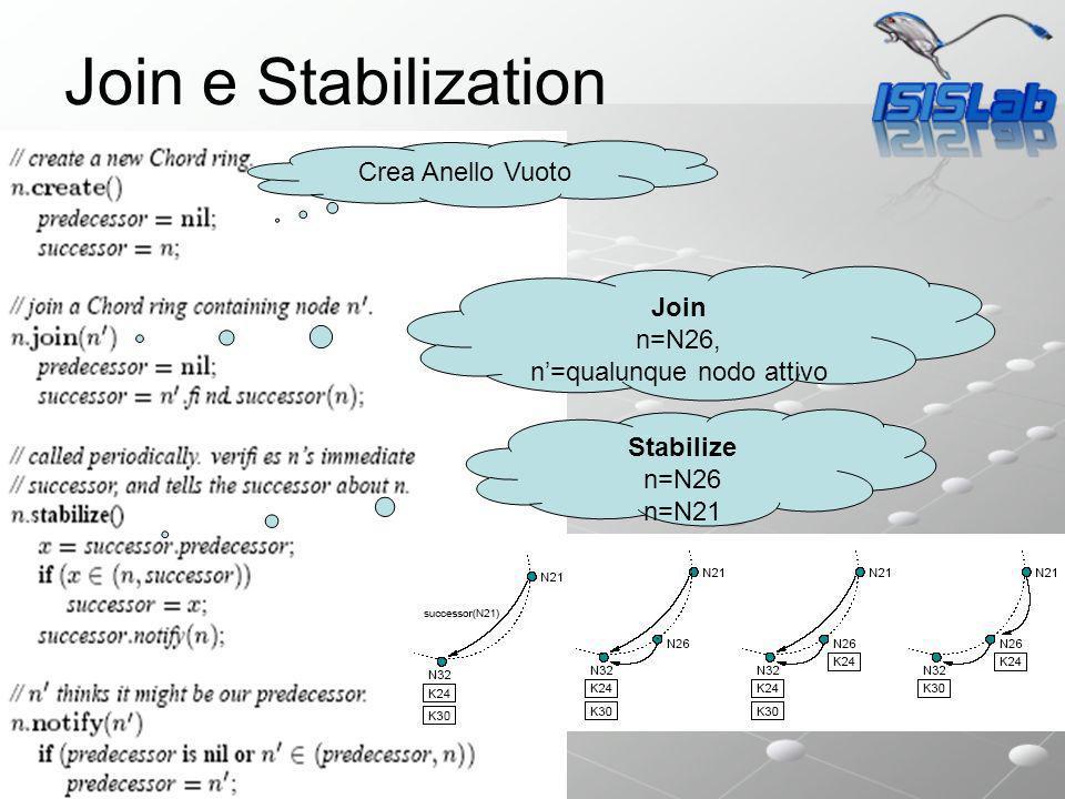 Sistemi P2P avanzati Join e Stabilization Crea Anello Vuoto Join n=N26, n=qualunque nodo attivo Stabilize n=N26 n=N21