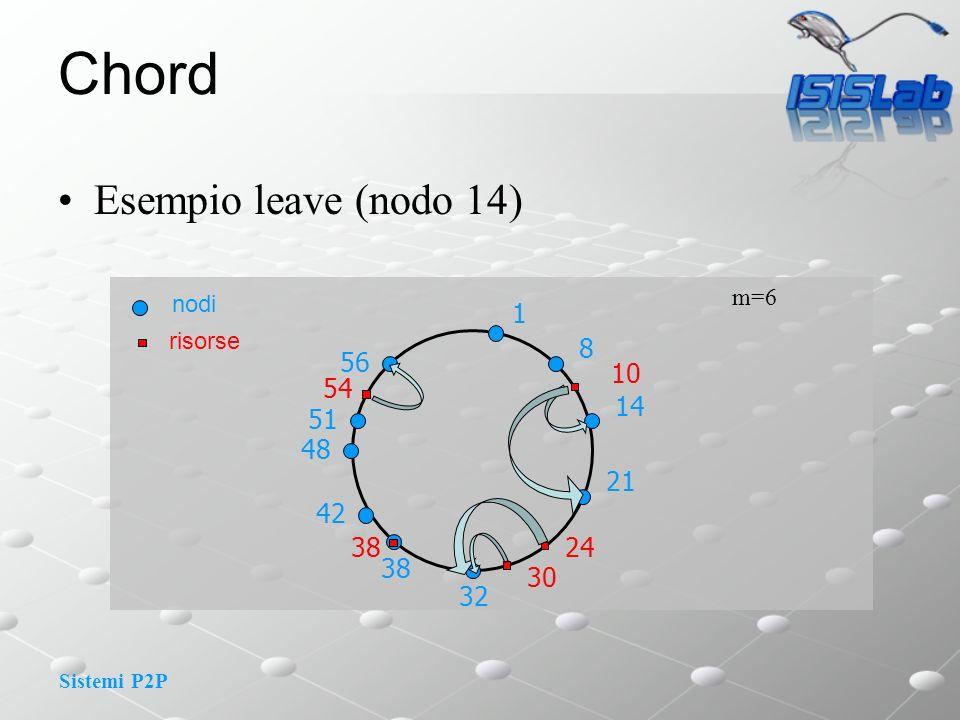 Sistemi P2P Chord Esempio leave (nodo 14) m=6 1 8 10 14 nodi risorse 21 24 30 32 48 51 56 54 38 42