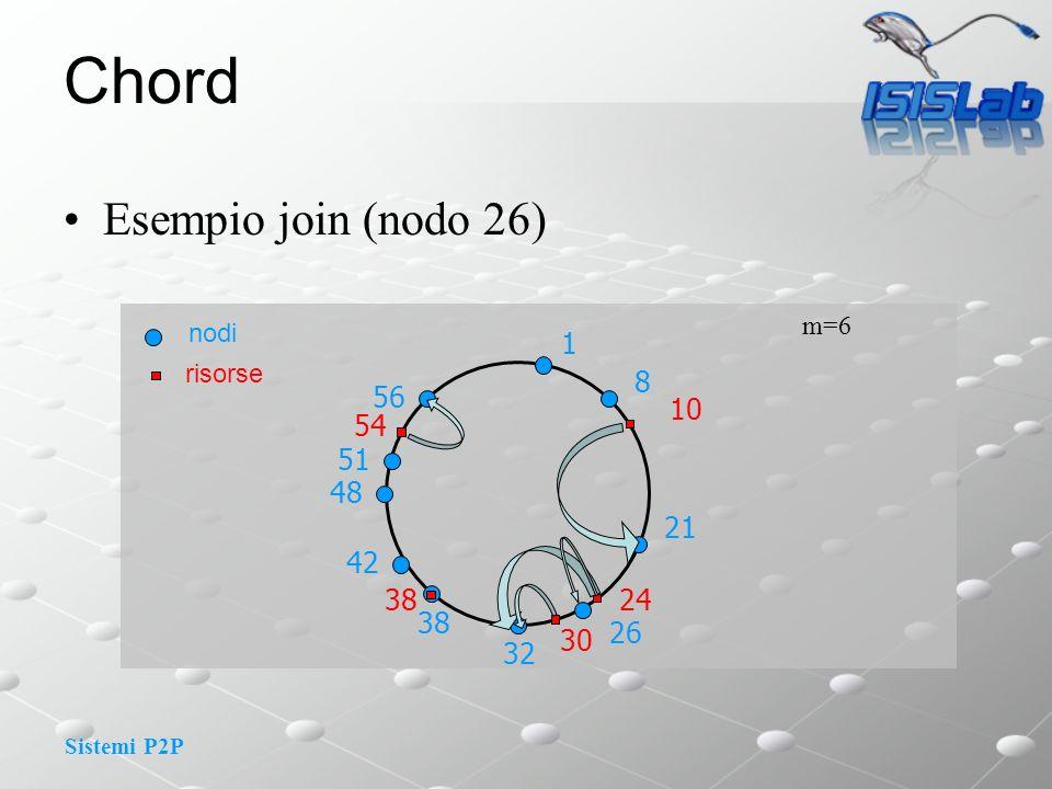 Sistemi P2P Chord Esempio join (nodo 26) m=6 1 8 10 nodi risorse 21 24 30 32 48 51 56 54 38 42 26