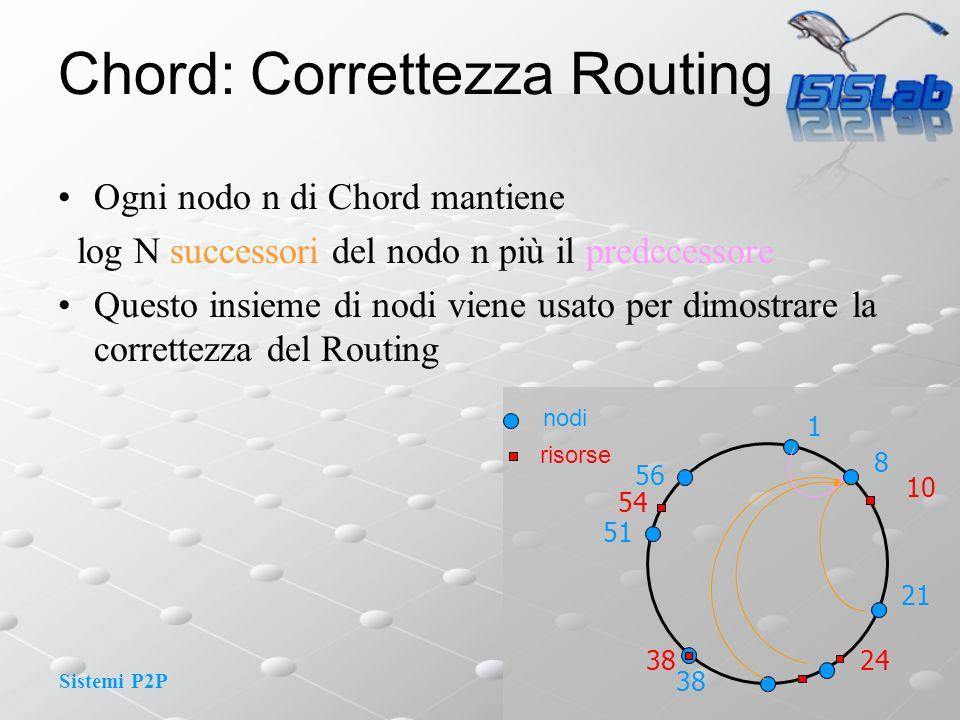 Sistemi P2P Chord: Correttezza Routing Ogni nodo n di Chord mantiene log N successori del nodo n più il predecessore Questo insieme di nodi viene usato per dimostrare la correttezza del Routing 1 8 10 nodi risorse 21 24 51 56 54 38