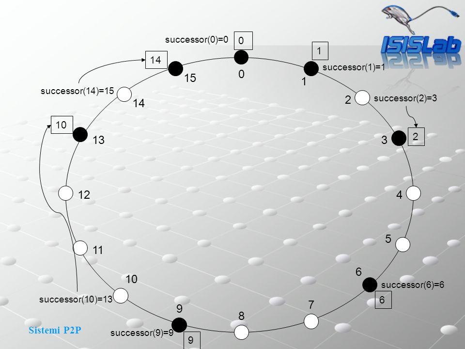 Sistemi P2P 0 1 2 3 4 15 14 13 11 12 8 9 10 7 6 5 14 1 2 10 successor(1)=1 0 successor(2)=3 successor(6)=6 successor(9)=9 successor(10)=13 successor(1