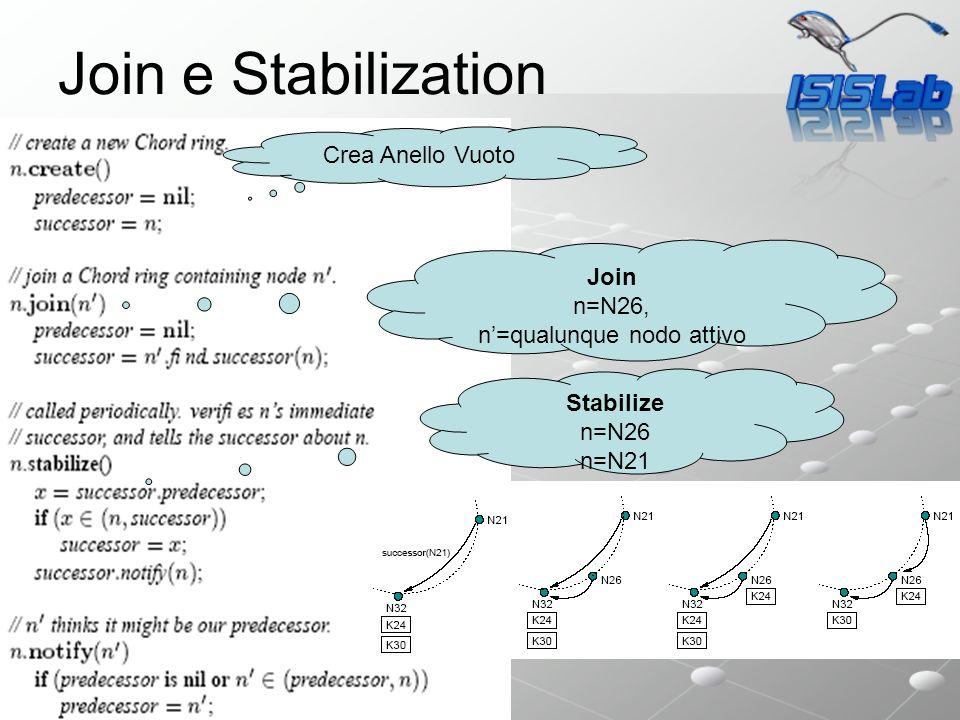 Sistemi P2P Join e Stabilization Crea Anello Vuoto Join n=N26, n=qualunque nodo attivo Stabilize n=N26 n=N21