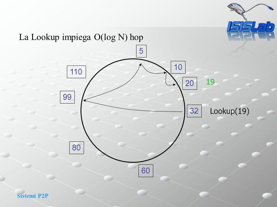 Sistemi P2P La Lookup impiega O(log N) hop 32 10 5 20 110 99 80 60 Lookup(19) 19