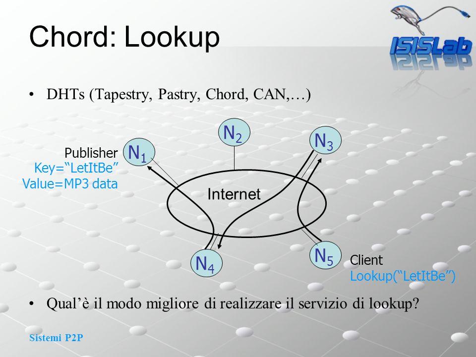 Sistemi P2P Simple Key location Il nodo n chiama lookup(id) Il nodo 8 chiama lookup(54)