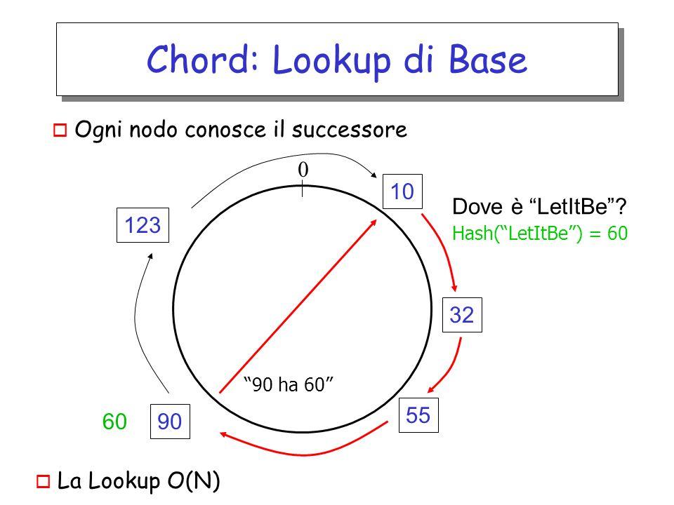 Chord: Lookup di Base 32 90 123 0 Hash(LetItBe) = 60 10 55 Dove è LetItBe? 90 ha 60 60 o Ogni nodo conosce il successore o La Lookup O(N)
