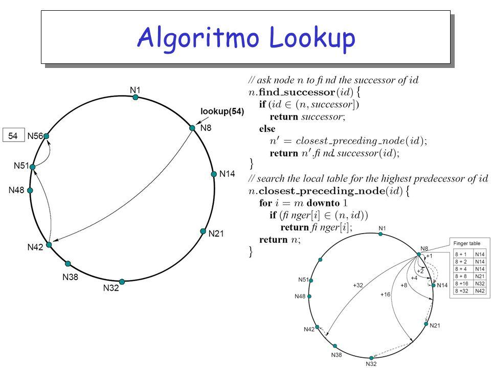 Algoritmo Lookup